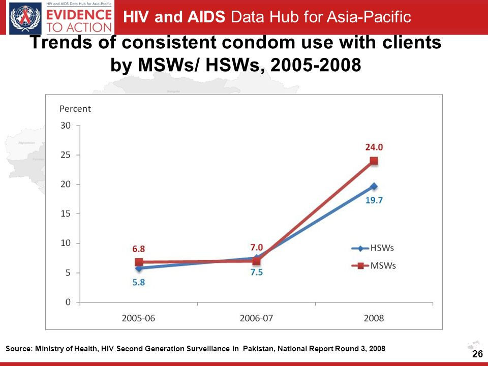 HIV and AIDS Data Hub for Asia-Pacific Trends of consistent condom use with clients by MSWs/ HSWs, Source: Ministry of Health, HIV Second Generation Surveillance in Pakistan, National Report Round 3, 2008