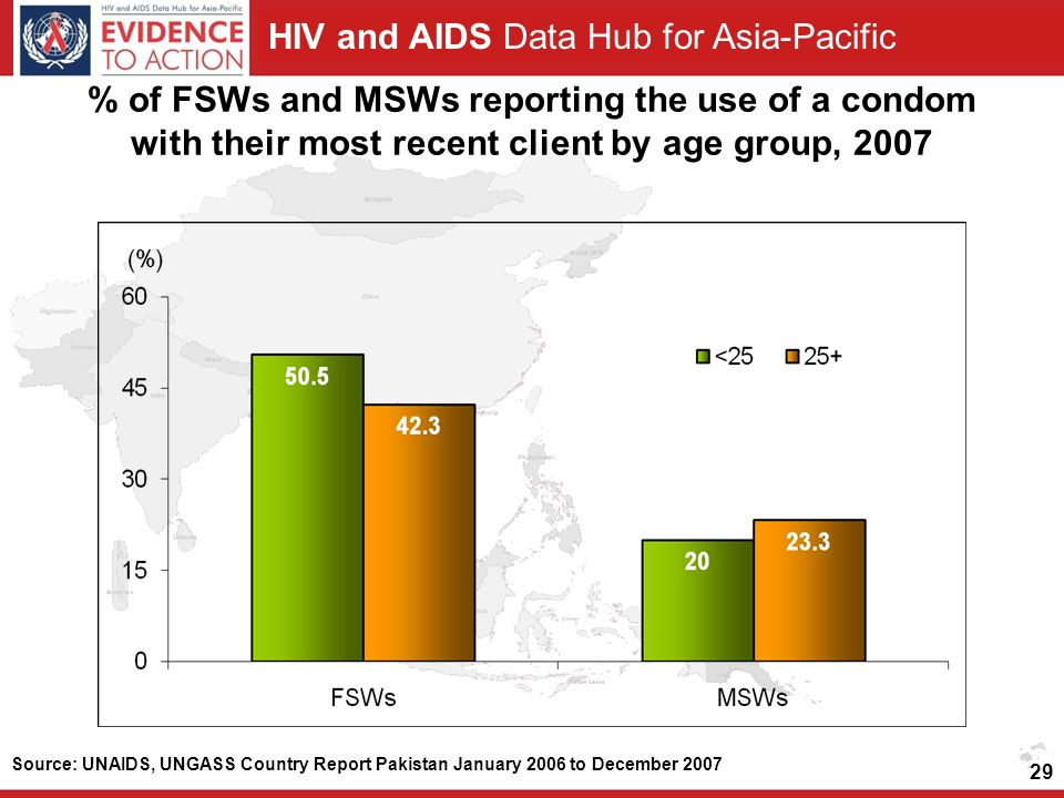 HIV and AIDS Data Hub for Asia-Pacific 29 % of FSWs and MSWs reporting the use of a condom with their most recent client by age group, 2007 Source: UNAIDS, UNGASS Country Report Pakistan January 2006 to December 2007