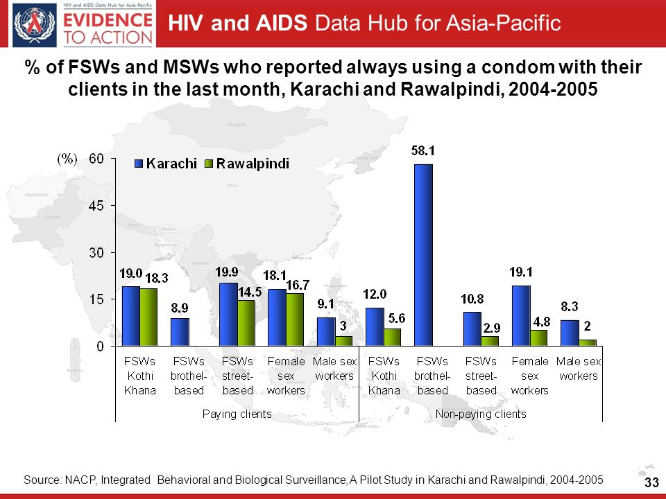 HIV and AIDS Data Hub for Asia-Pacific 33 % of FSWs and MSWs who reported always using a condom with their clients in the last month, Karachi and Rawalpindi, Source: NACP, Integrated Behavioral and Biological Surveillance, A Pilot Study in Karachi and Rawalpindi,