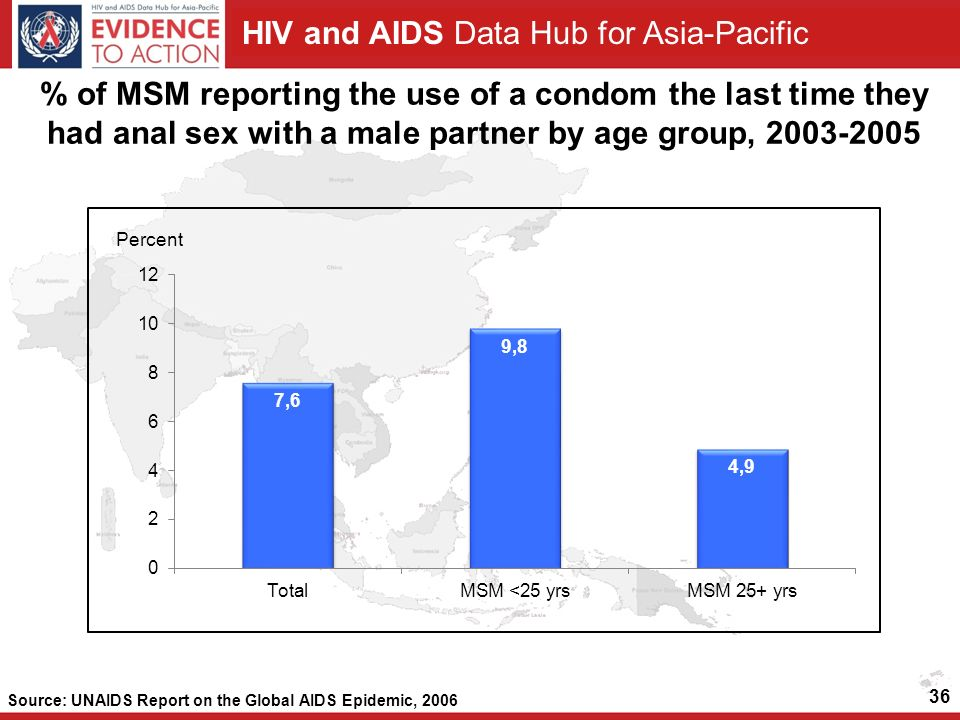 HIV and AIDS Data Hub for Asia-Pacific 36 % of MSM reporting the use of a condom the last time they had anal sex with a male partner by age group, Source: UNAIDS Report on the Global AIDS Epidemic, 2006