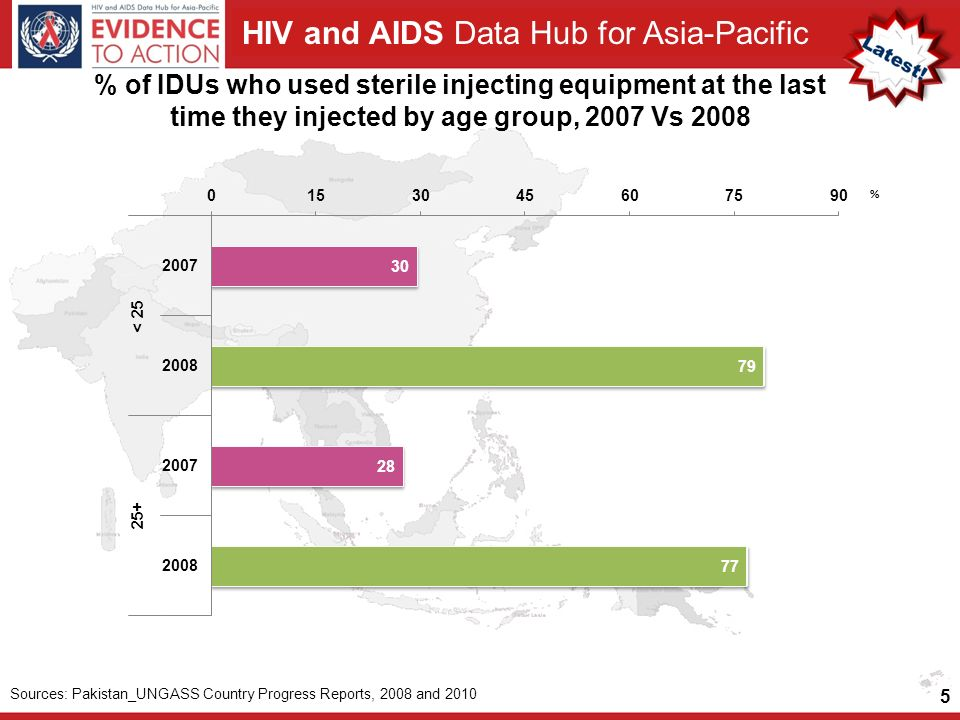 HIV and AIDS Data Hub for Asia-Pacific % of IDUs who used sterile injecting equipment at the last time they injected by age group, 2007 Vs Sources: Pakistan_UNGASS Country Progress Reports, 2008 and 2010
