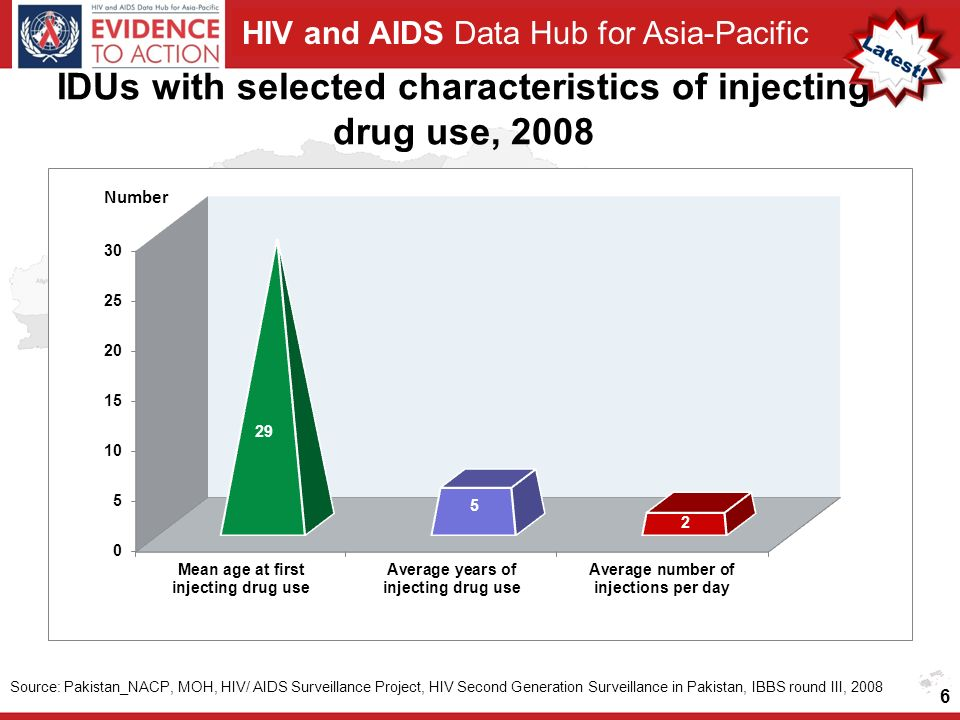HIV and AIDS Data Hub for Asia-Pacific IDUs with selected characteristics of injecting drug use, Source: Pakistan_NACP, MOH, HIV/ AIDS Surveillance Project, HIV Second Generation Surveillance in Pakistan, IBBS round III, 2008