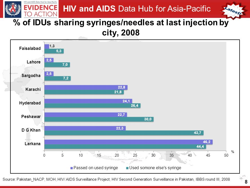 HIV and AIDS Data Hub for Asia-Pacific % of IDUs sharing syringes/needles at last injection by city, Source: Pakistan_NACP, MOH, HIV/ AIDS Surveillance Project, HIV Second Generation Surveillance in Pakistan, IBBS round III, 2008