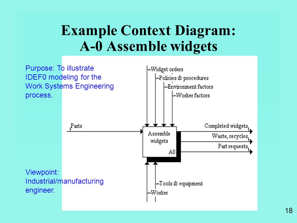 18 Example Context Diagram A 0 Assemble Widgets Purpose To Illustrate IDEF0 Modeling