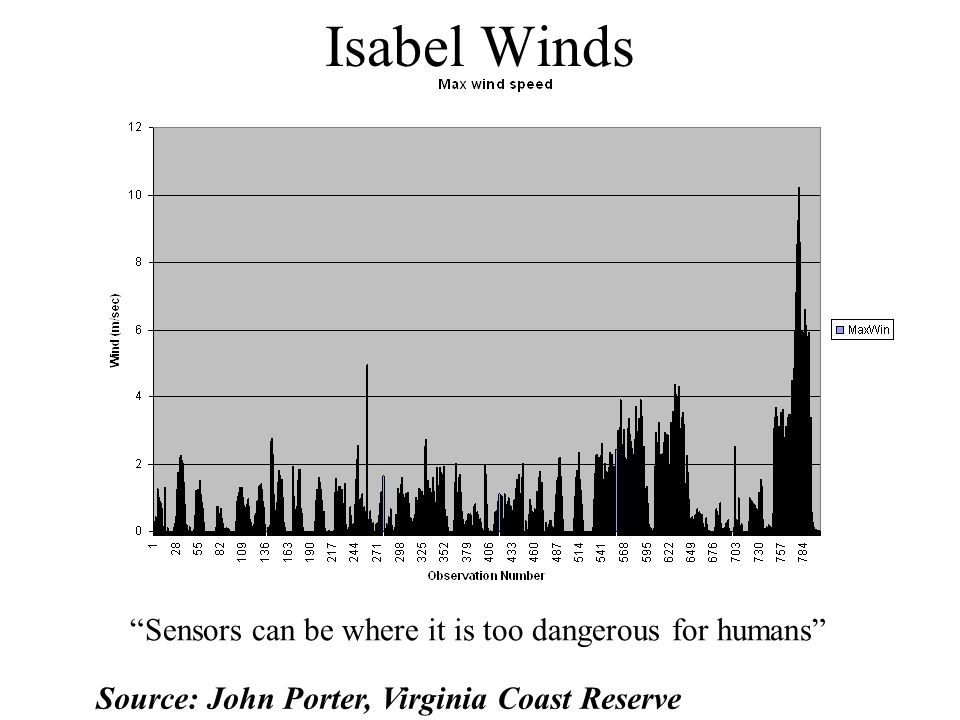 Isabel Winds Source: John Porter, Virginia Coast Reserve Sensors can be where it is too dangerous for humans
