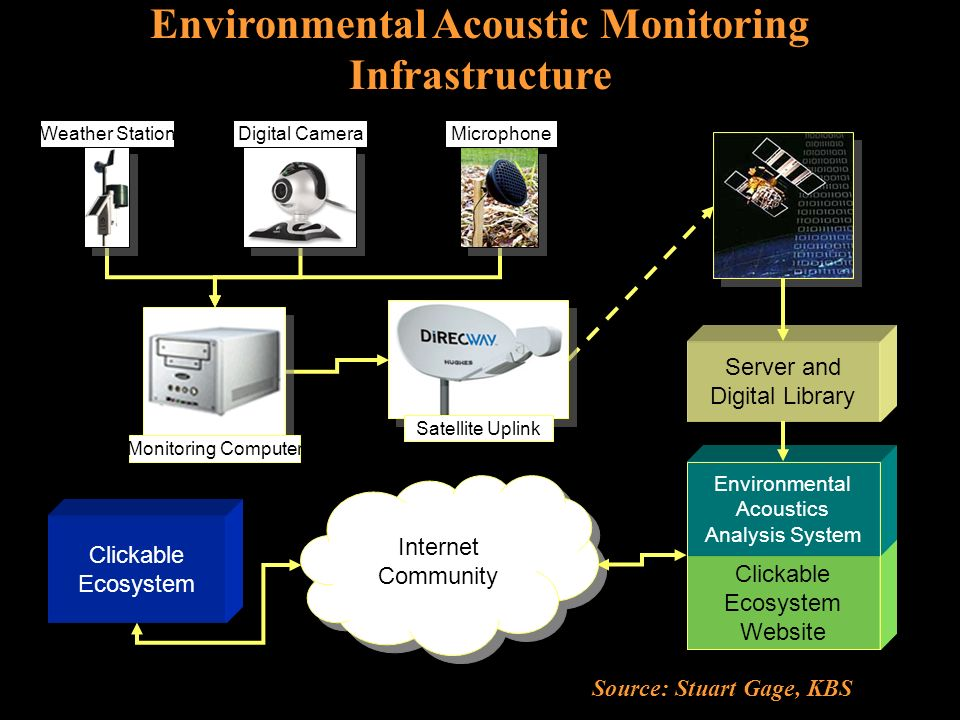 Server and Digital Library Clickable Ecosystem Website Environmental Acoustics Analysis System Internet Community Clickable Ecosystem Monitoring Computer Weather StationDigital CameraMicrophone Satellite Uplink Environmental Acoustic Monitoring Infrastructure Source: Stuart Gage, KBS