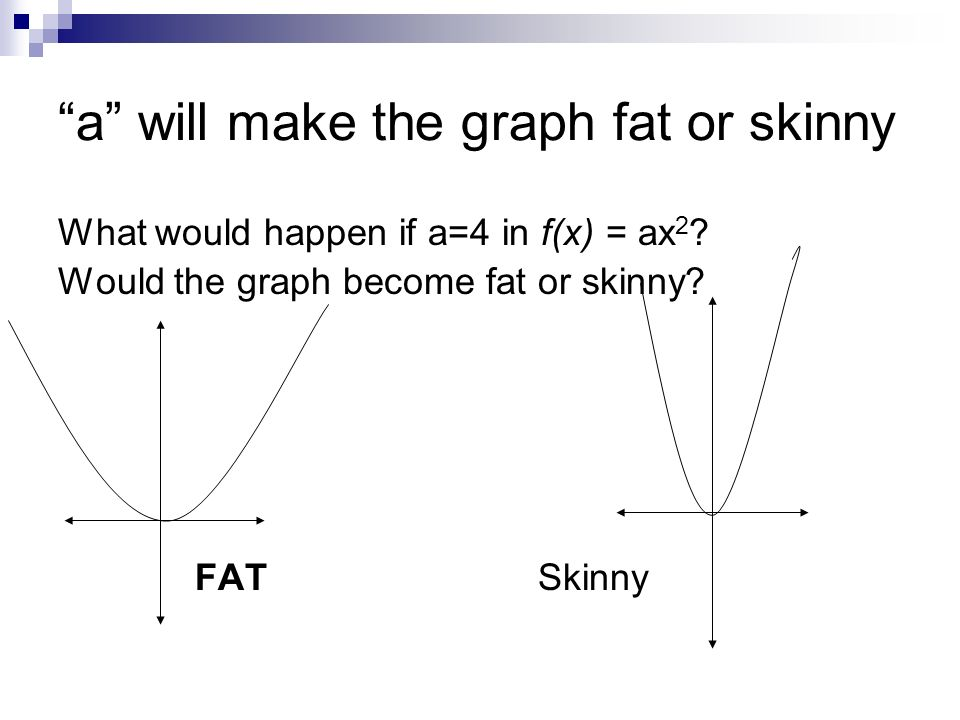 a will make the graph fat or skinny What would happen if a=4 in f(x) = ax 2 .