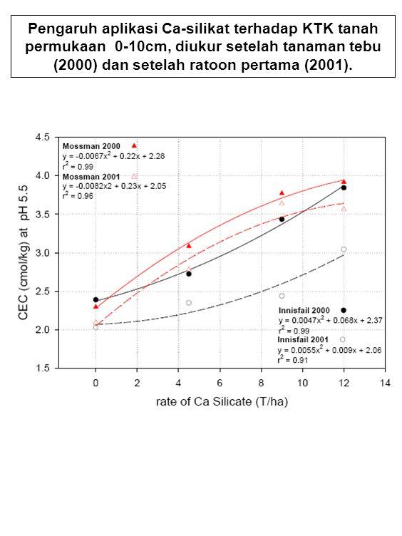 Pentingnya silikat bagi tanaman tebu diabstraksikan smnojursntnh 31 pengaruh aplikasi ca silikat terhadap ktk tanah permukaan 0 10cm diukur setelah tanaman tebu 2000 dan setelah ratoon pertama 2001 ccuart Choice Image