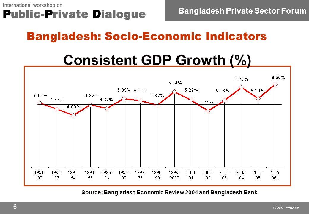 PARIS - FEB2006 Bangladesh Private Sector Forum 1 Mamdood