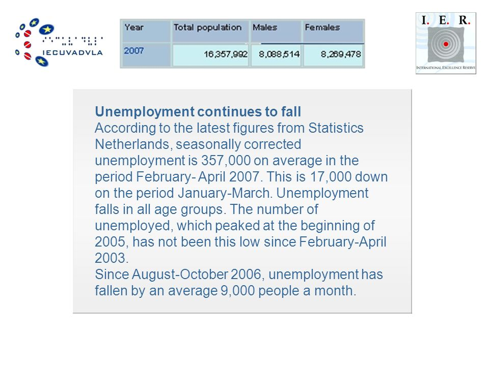 Unemployment continues to fall According to the latest figures from Statistics Netherlands, seasonally corrected unemployment is 357,000 on average in the period February- April 2007.