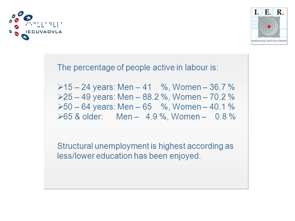 The percentage of people active in labour is:  15 – 24 years: Men – 41.0 %, Women – 36.7 %  25 – 49 years: Men – 88.2 %, Women – 70.2 %  50 – 64 years: Men – 65.0 %, Women – 40.1 %  65 & older:---- Men – 04.9 %, Women – % Structural unemployment is highest according as less/lower education has been enjoyed.