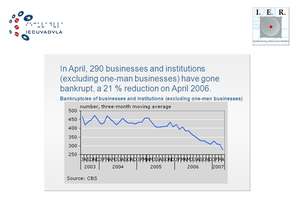 In April, 290 businesses and institutions (excluding one-man businesses) have gone bankrupt, a 21 % reduction on April 2006.