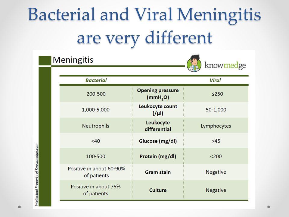 bacterial or viral meningitis