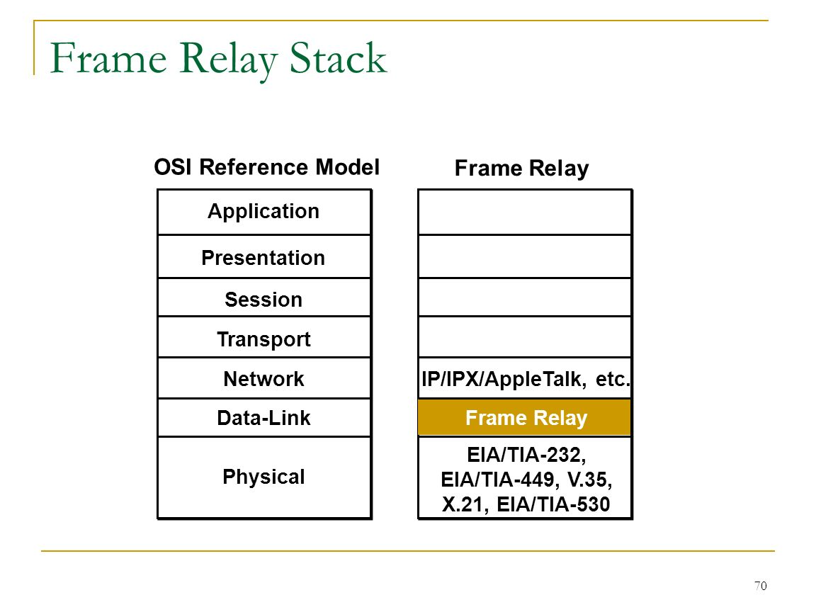 Chapter 7 Wide Area Network Wan Introducing Networks Digital Frame Relay Switch 70 Stack Osi Reference Model Physical Presentation Session Transport Data Link Application Eia Tia 232 449