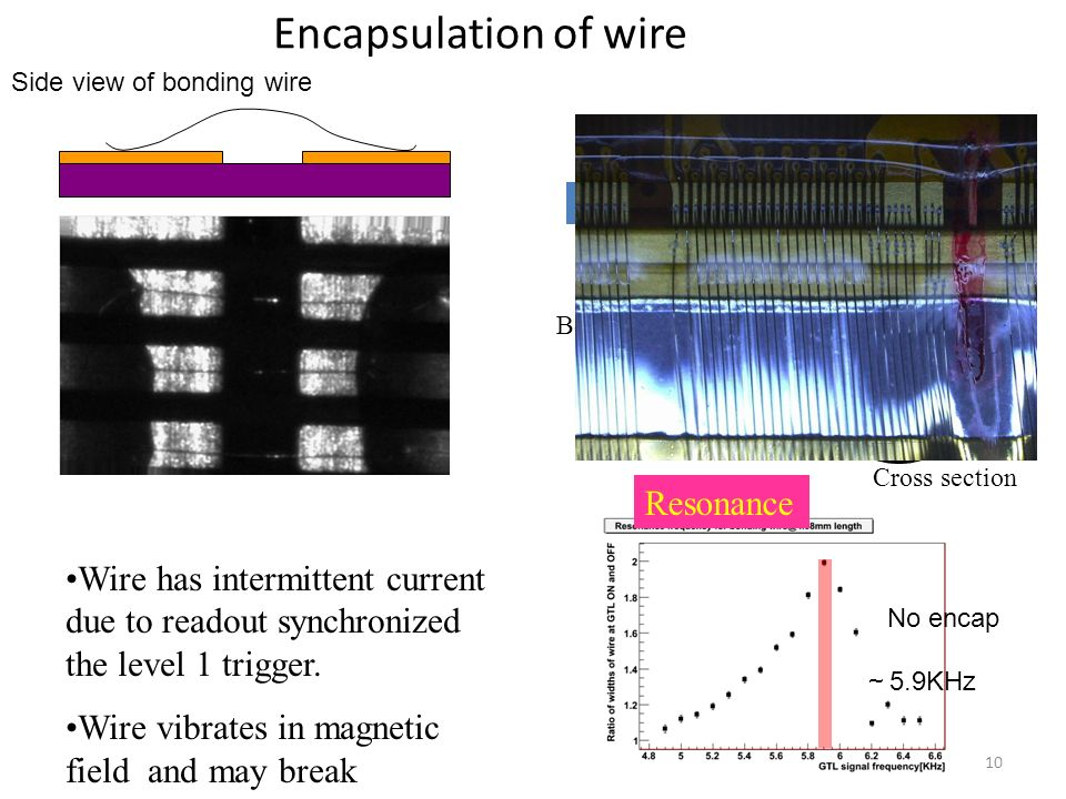 Encapsulation of wire Side view of bonding wire Wire has intermittent current due to readout synchronized the level 1 trigger.