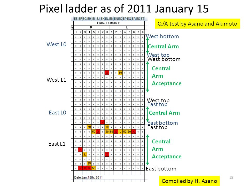 Pixel ladder as of 2011 January 15 West L0 West L1 East L0 East L1 Central Arm Acceptance East top East bottom West bottom West top Central Arm Acceptance West bottom West top East top East bottom Central Arm Compiled by H.