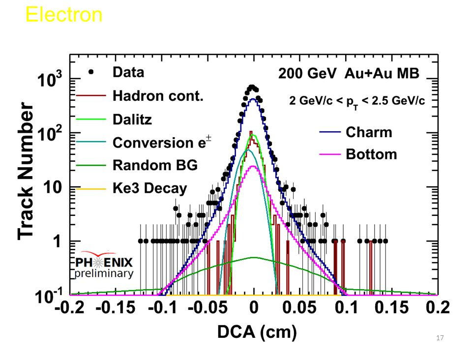 Electron Distance of Closest Approach (DCA) 17