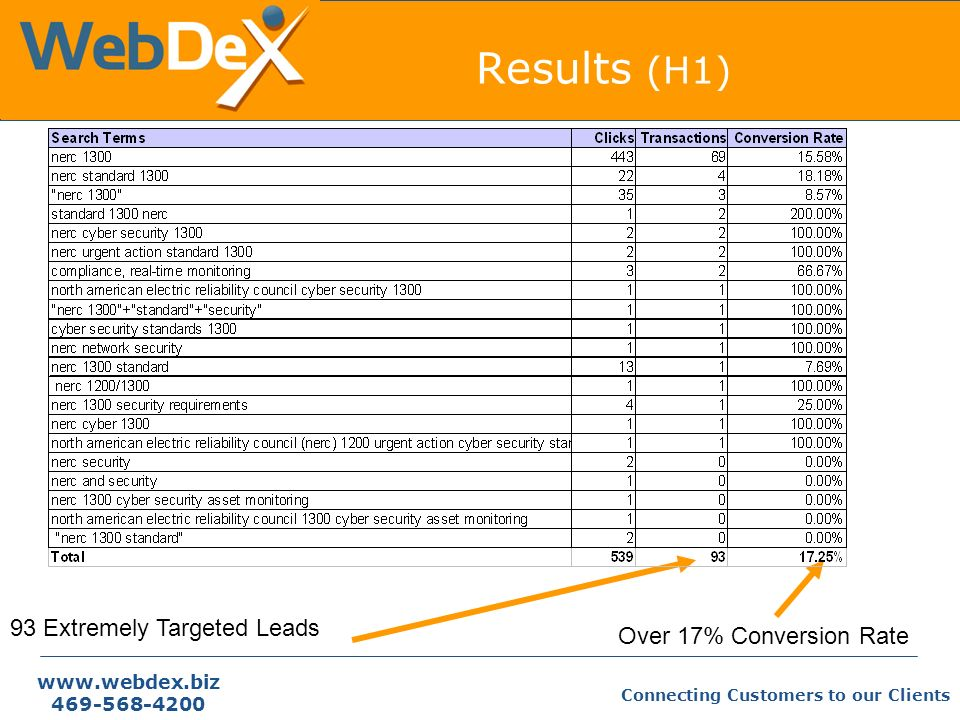 Connecting Customers to our Clients Results (H1) 93 Extremely Targeted Leads Over 17% Conversion Rate