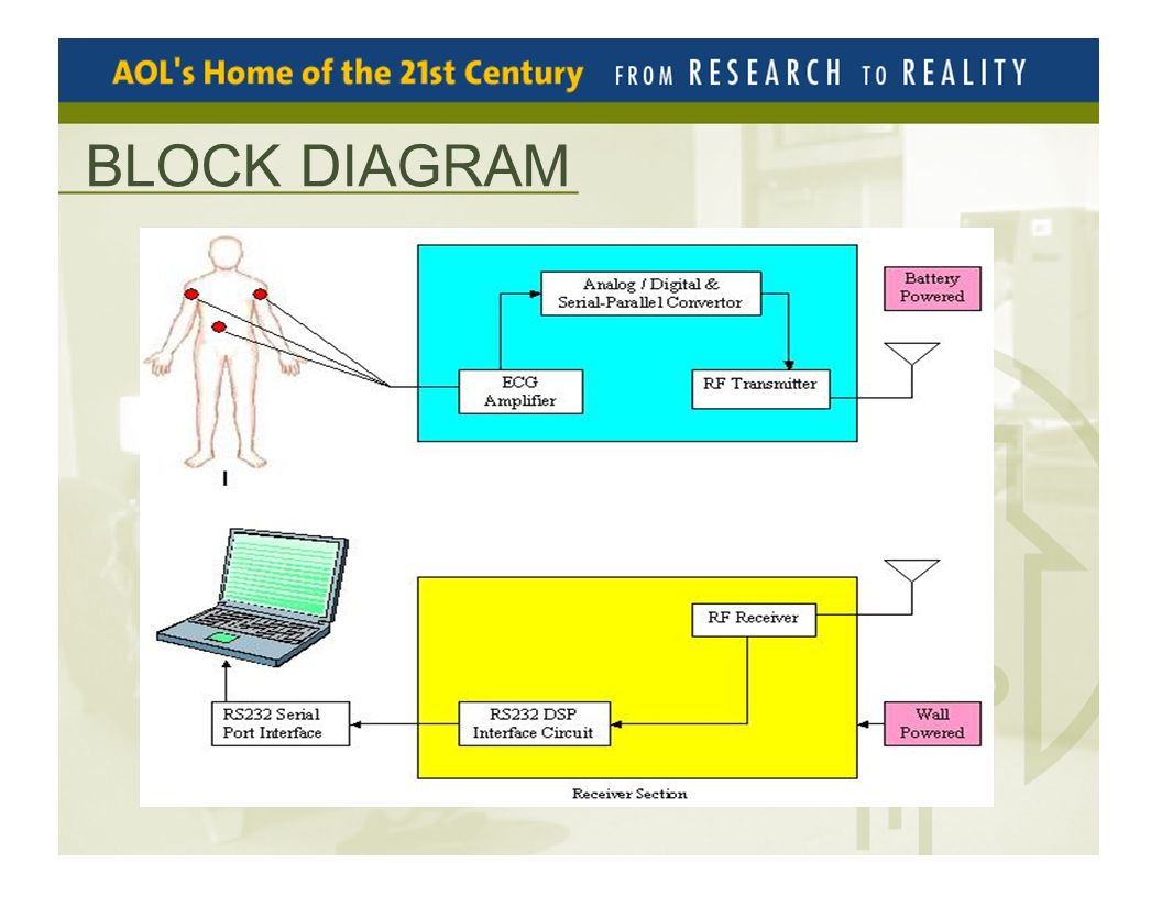 Wireless Ecg Ekg Monitoring System Introduction Applications Block Diagram 3
