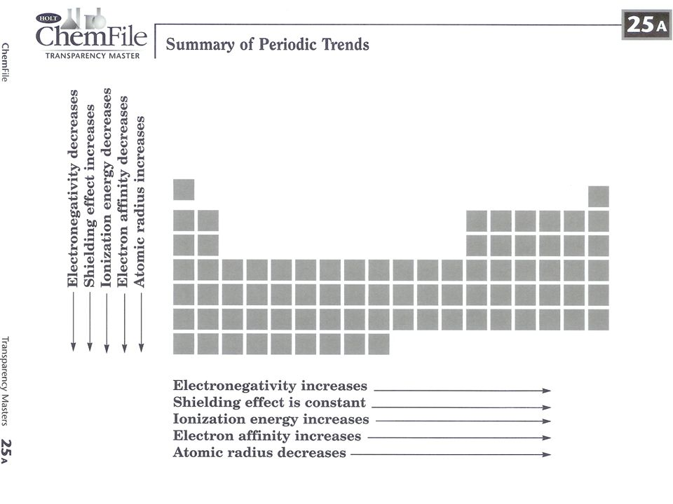 62 positive ions a positive ion is known as a cation the formation of a cation by loss of one or more electrons always leads to a decrease in atomic