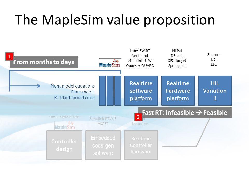 Hardware in the Loop Simulation (HIL) Tom Lee VP Applications