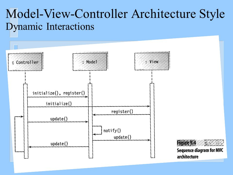 Software design the dynamic model design sequence diagrams and 21 model view controller architecture style dynamic interactions ccuart Choice Image