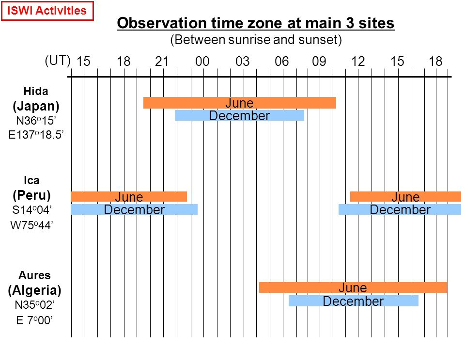 Observation time zone at main 3 sites (Between sunrise and sunset) Hida (Japan) N36 o 15' E137 o 18.5' Ica (Peru) S14 o 04' W75 o 44' (UT) June December June December June Aures (Algeria) N35 o 02' E 7 o 00' June December ISWI Activities