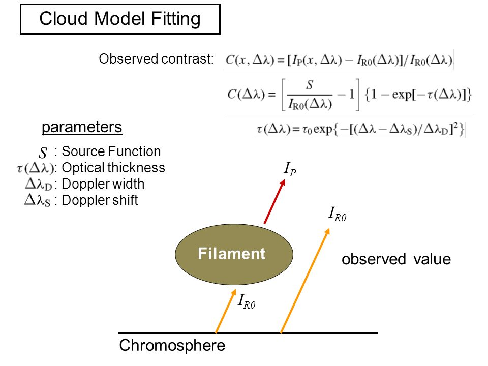 Chromosphere Filament : Source Function : Optical thickness : Doppler width : Doppler shift IPIP I R0 S Cloud Model Fitting Observed contrast: parameters observed value