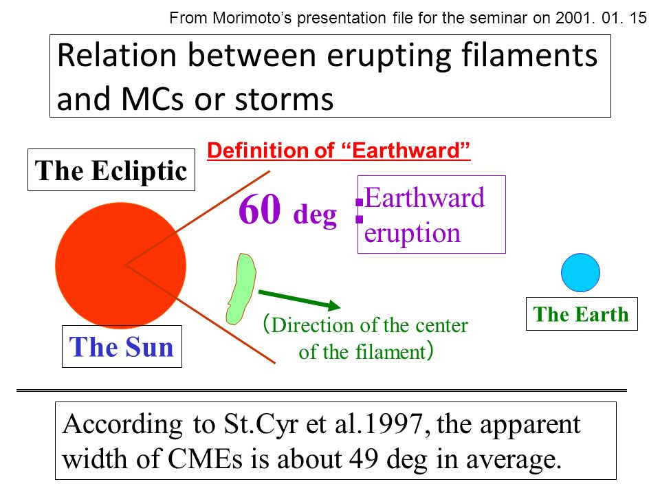 Relation between erupting filaments and MCs or storms The Earth The Sun According to St.Cyr et al.1997, the apparent width of CMEs is about 49 deg in average.