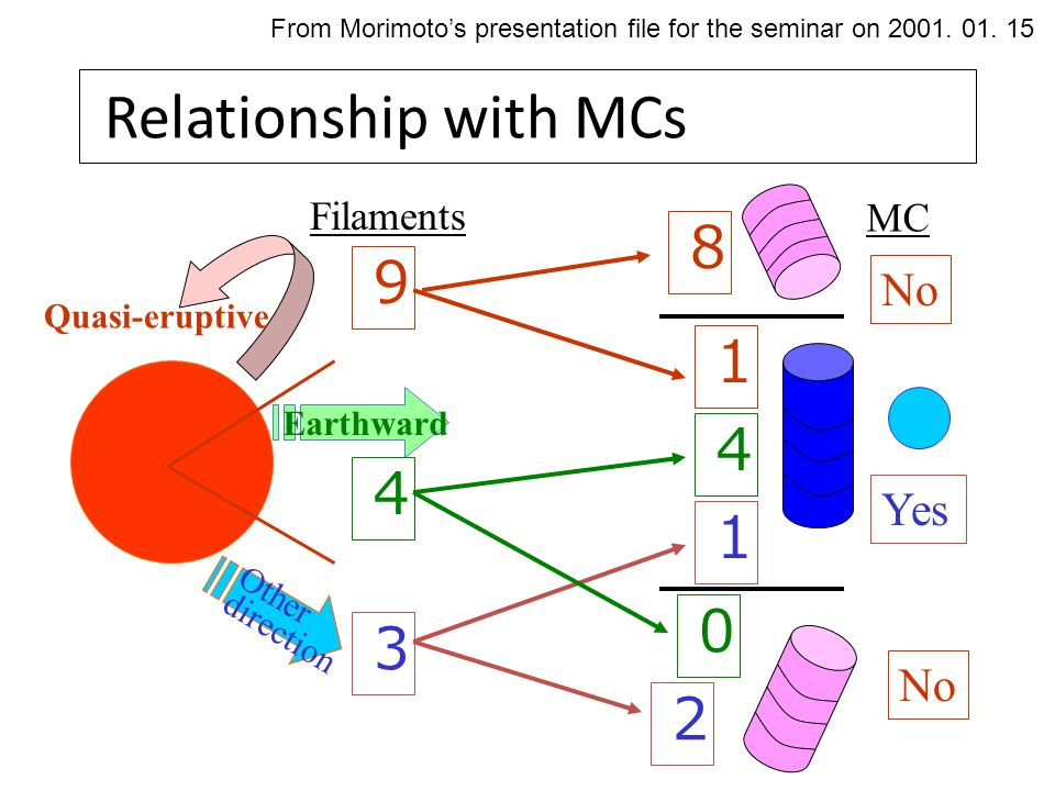 Relationship with MCs 3 1 2 9 8 1 Yes No Other direction Earthward Quasi-eruptive Filaments No 4 4 0 MC From Morimoto's presentation file for the seminar on 2001.