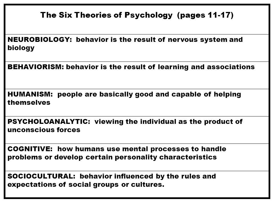 Six theories of psychology