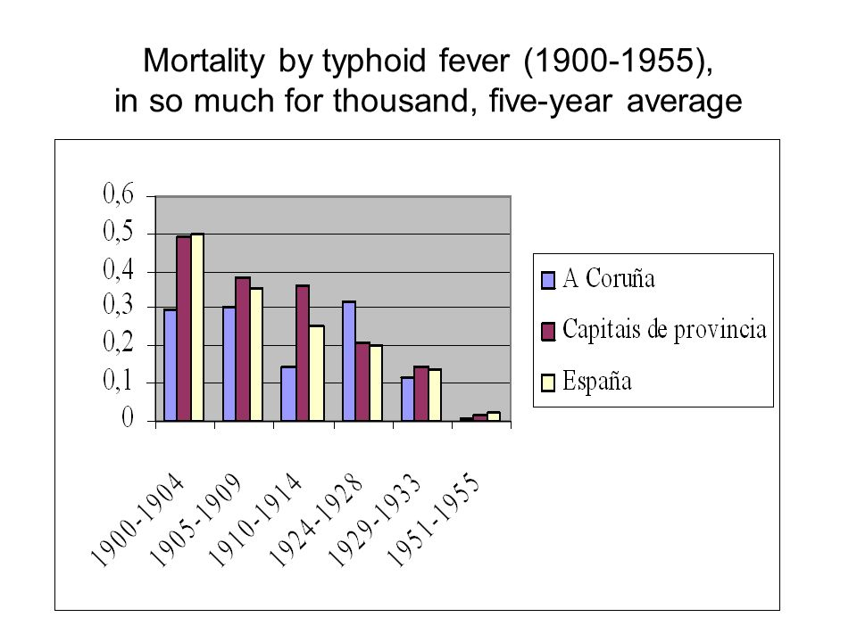 Mortality by typhoid fever ( ), in so much for thousand, five-year average