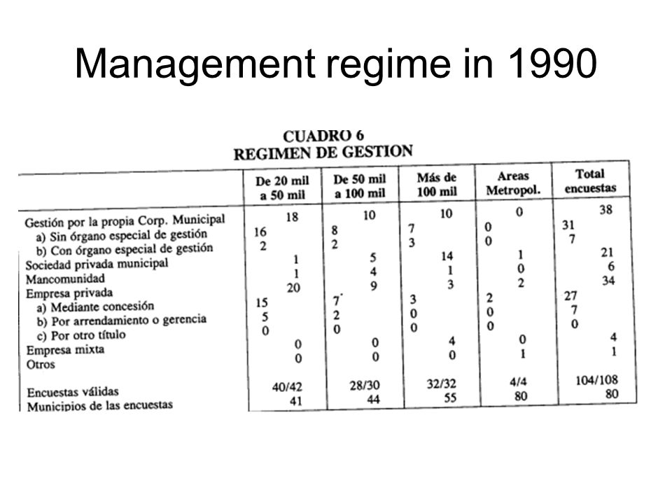 Management regime in 1990
