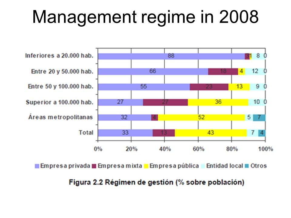 Management regime in 2008