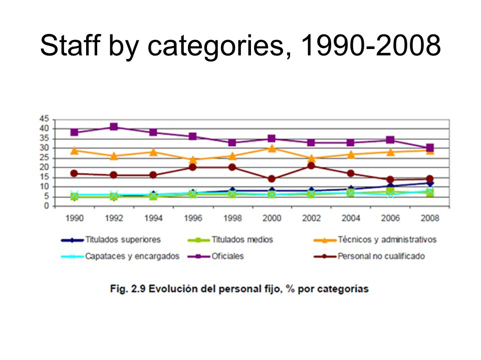 Staff by categories,