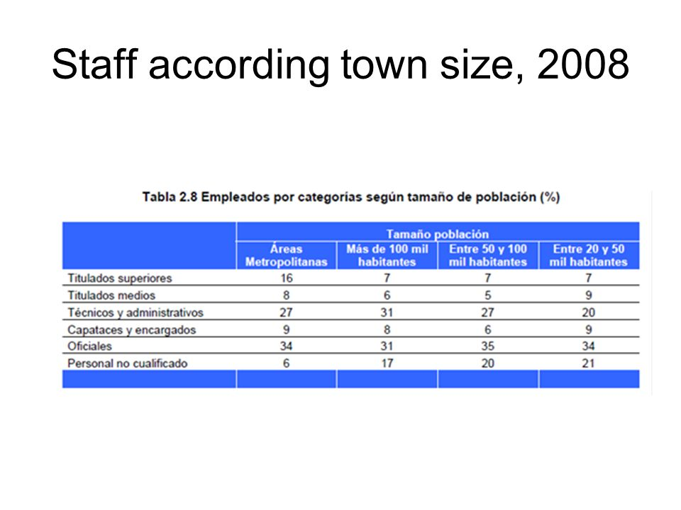 Staff according town size, 2008