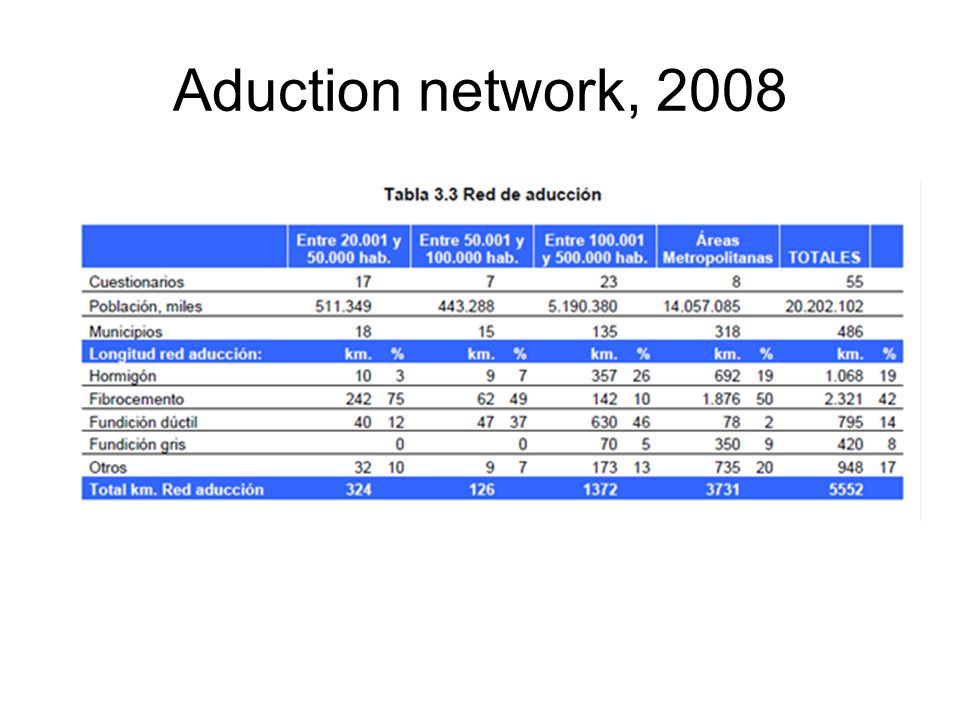 Aduction network, 2008
