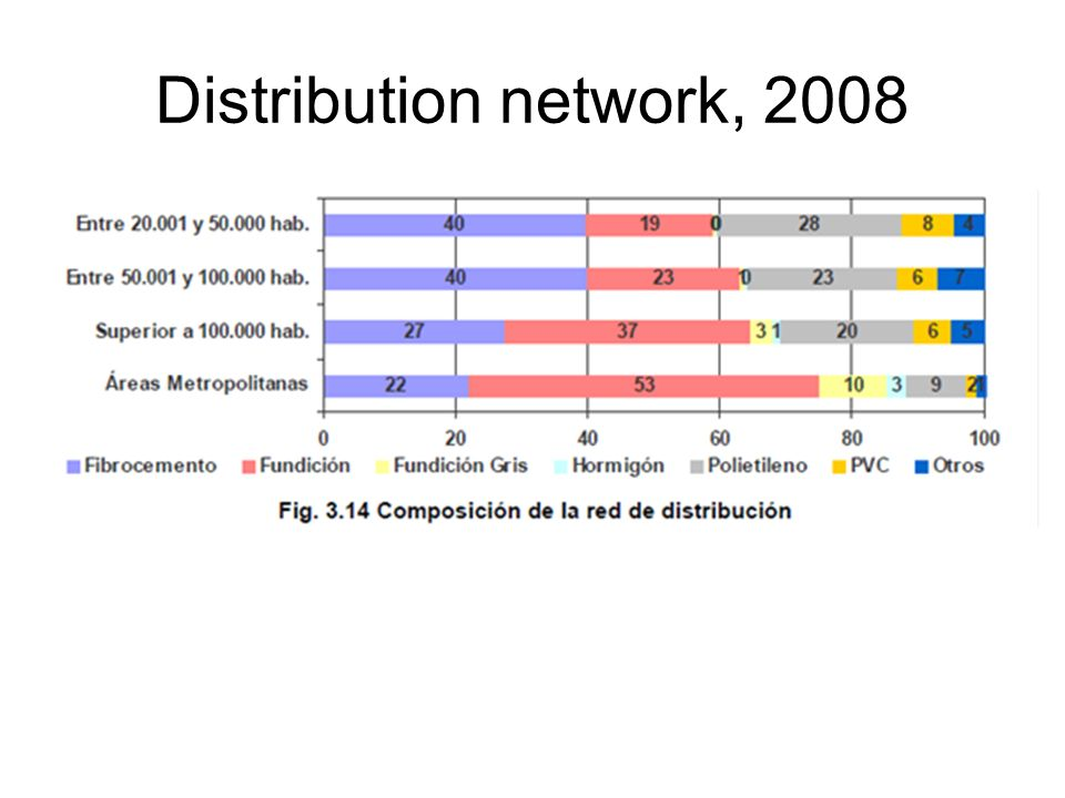 Distribution network, 2008