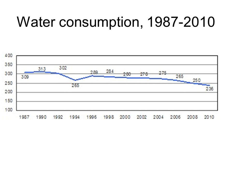 Water consumption,