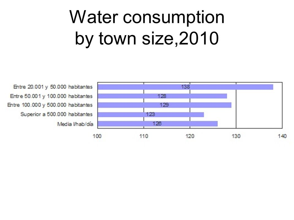 Water consumption by town size,2010
