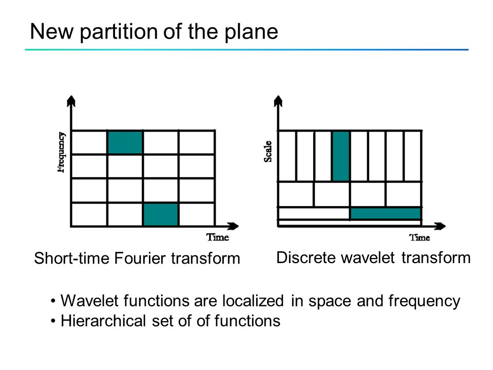 New partition of the plane Discrete wavelet transform Short-time Fourier transform Wavelet functions are localized in space and frequency Hierarchical set of of functions