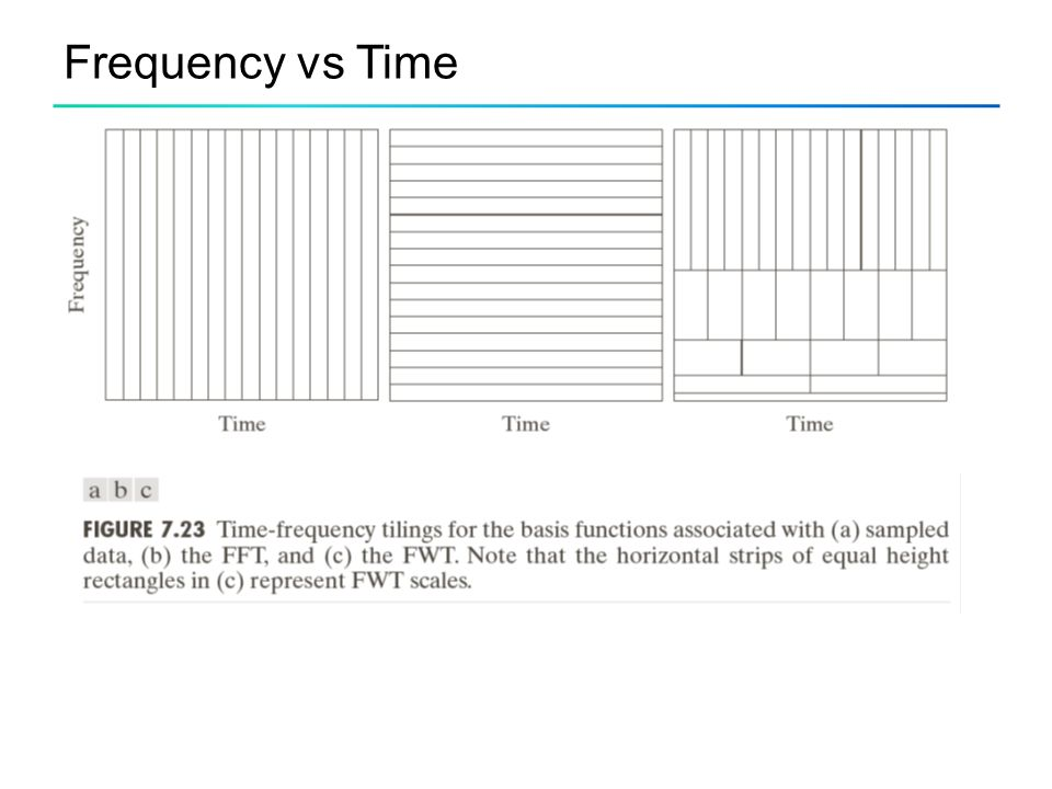 Frequency vs Time