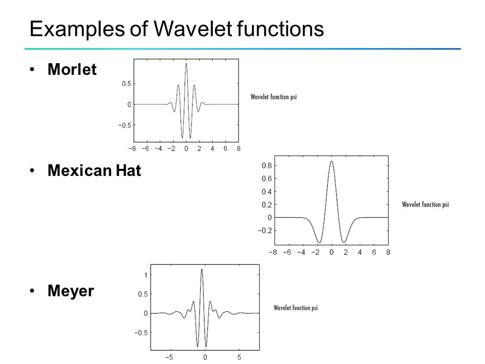 Examples of Wavelet functions Morlet Mexican Hat Meyer