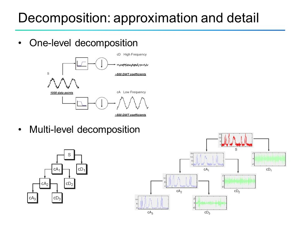 Decomposition: approximation and detail One-level decomposition Multi-level decomposition