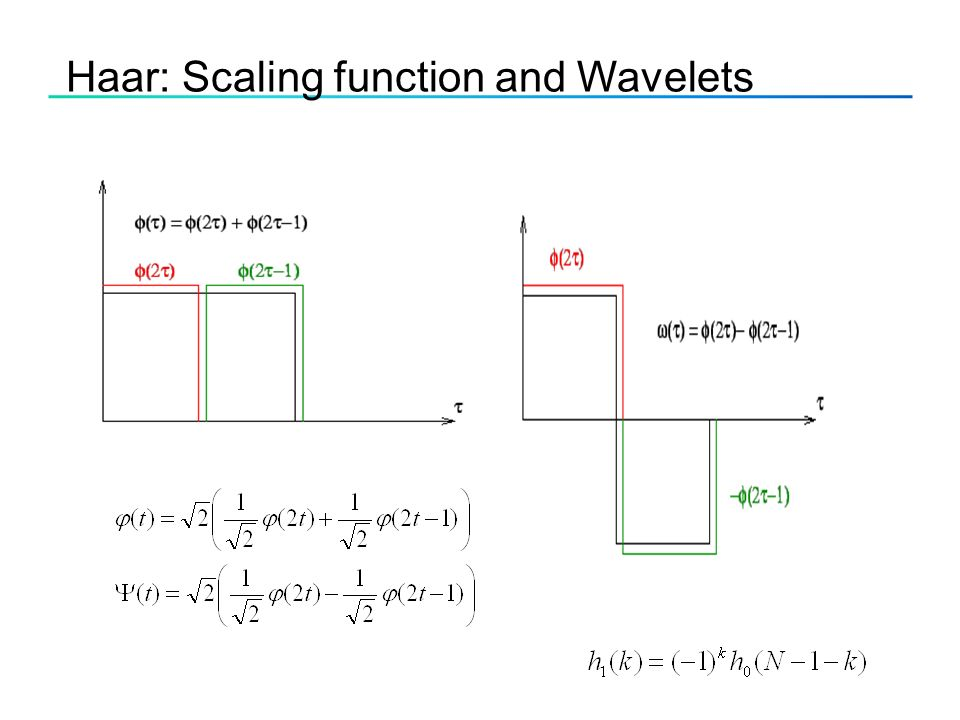 Haar: Scaling function and Wavelets