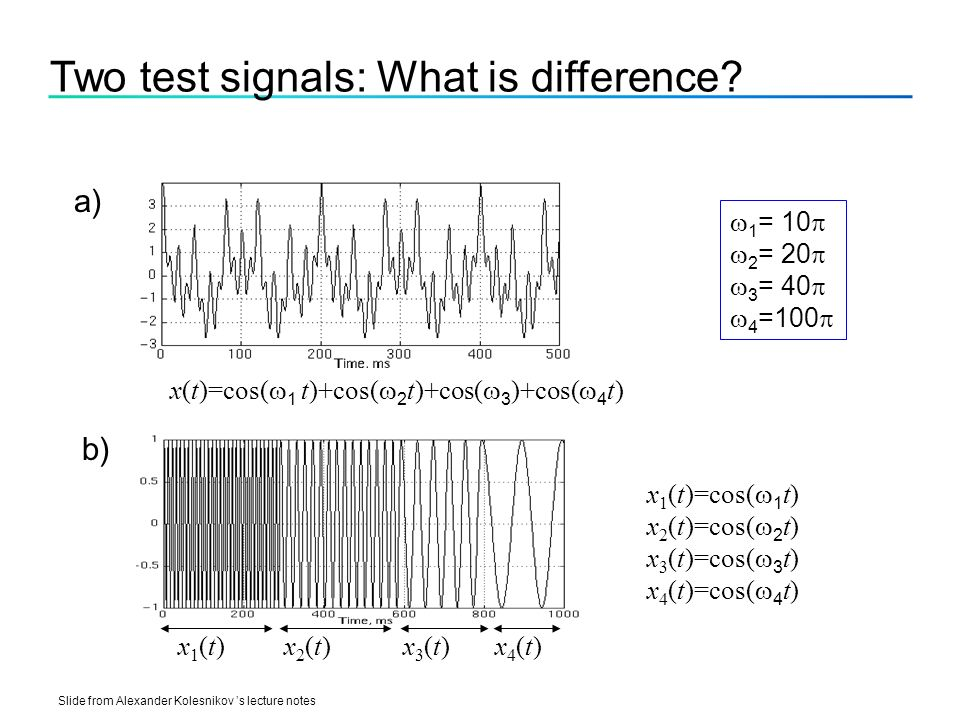 Two test signals: What is difference.