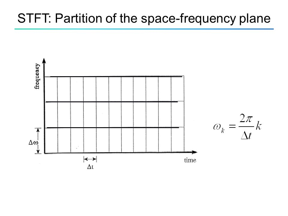 STFT: Partition of the space-frequency plane