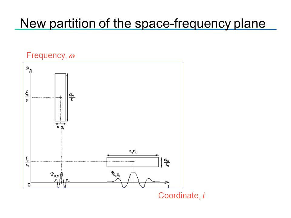 New partition of the space-frequency plane Coordinate, t Frequency, 