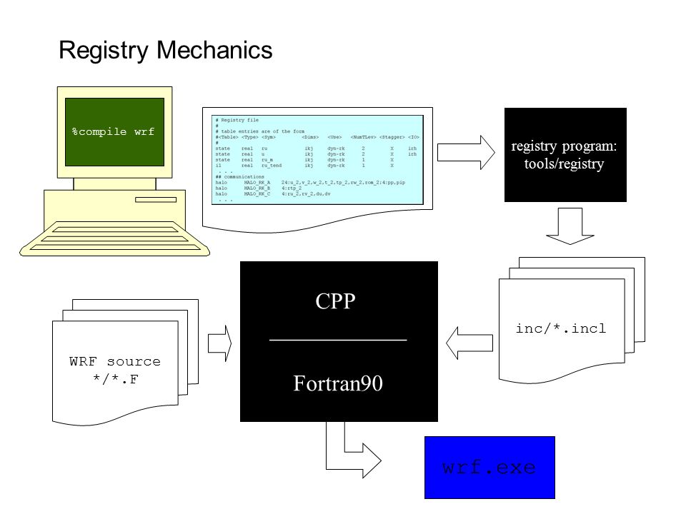 Registry Mechanics %compile wrf WRF source */*.F CPP ____________ Fortran90 wrf.exe Registry/Registry registry program: tools/registry inc/*.incl