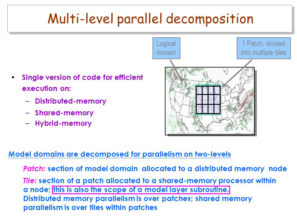 Model domains are decomposed for parallelism on two-levels Patch: section of model domain allocated to a distributed memory node Single version of code for efficient execution on: – Distributed-memory – Shared-memory – Hybrid-memory Logical domain 1 Patch, divided into multiple tiles Multi-level parallel decomposition Tile: section of a patch allocated to a shared-memory processor within a node; this is also the scope of a model layer subroutine.